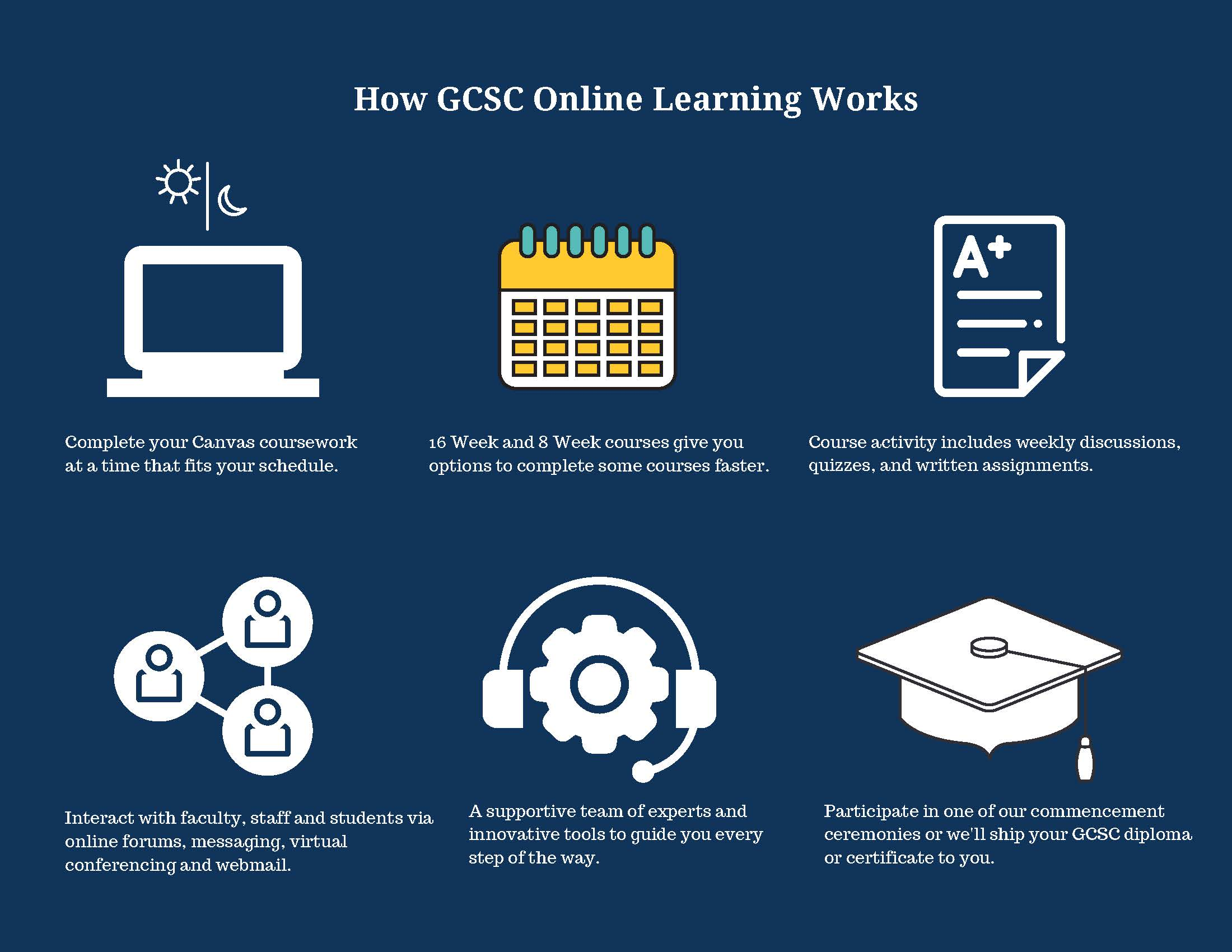 How GCSC Online Learning Works